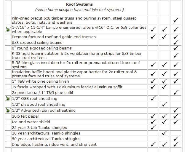 True No Shop Home Lines Package Components